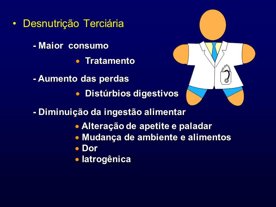 Desnutrição Terciária