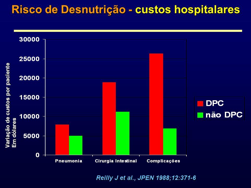 Risco de Desnutrição - custos hospitalares