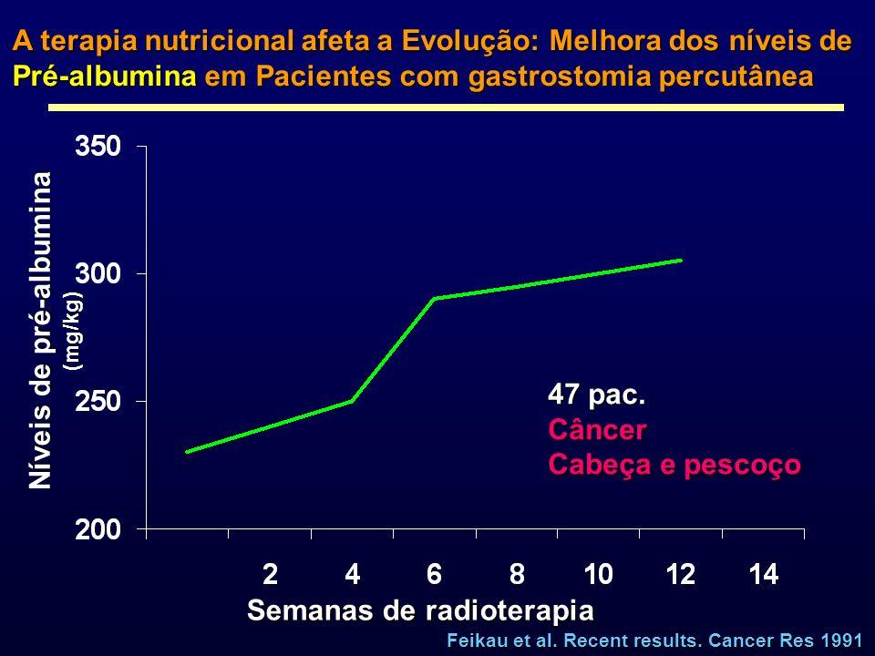 Níveis de pré-albumina