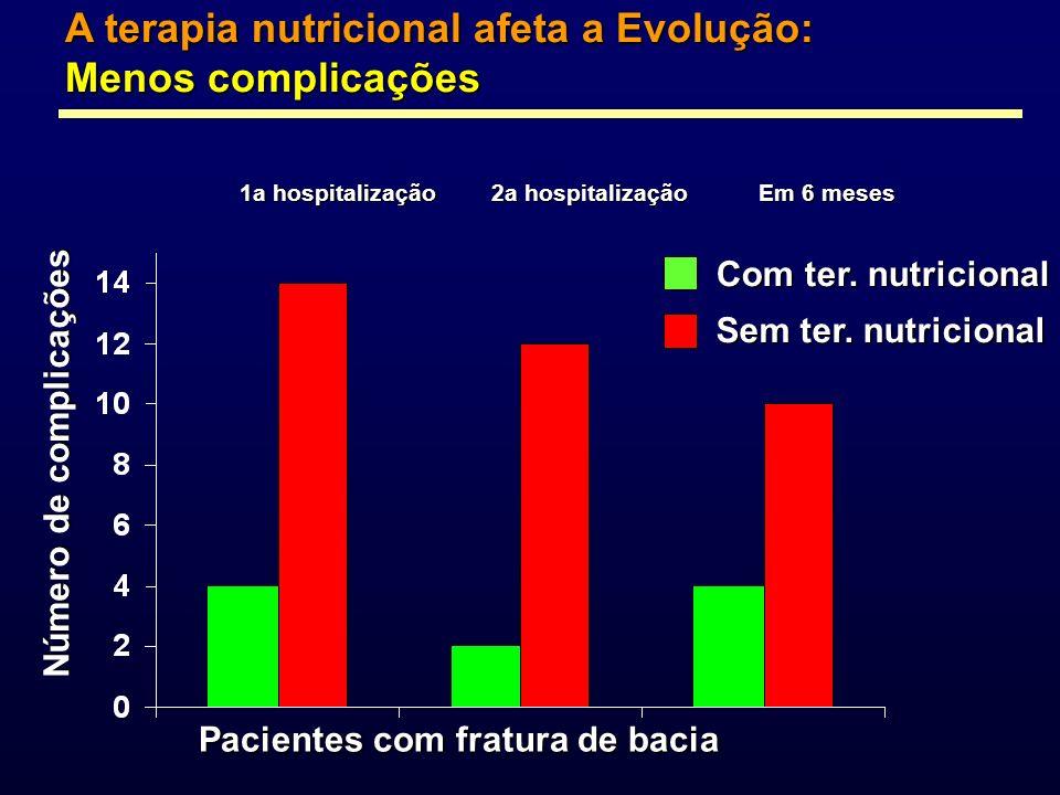 A terapia nutricional afeta a Evolução: Menos complicações