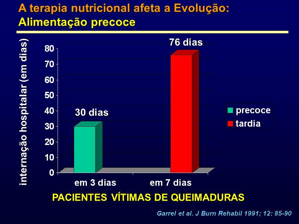 A terapia nutricional afeta a Evolução: Alimentação precoce