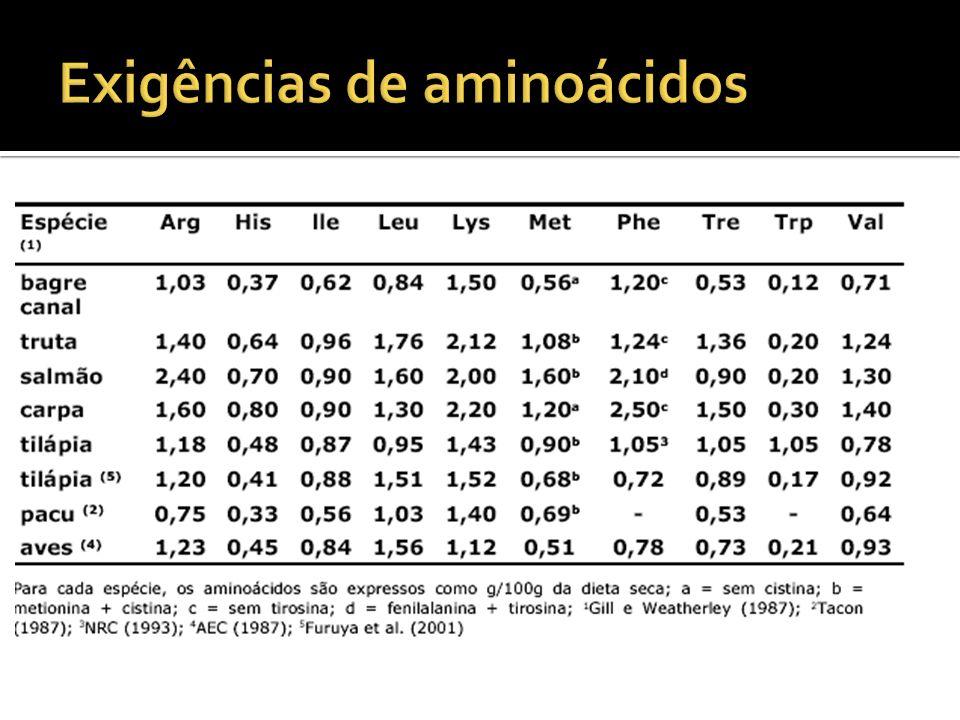 Exigências de aminoácidos