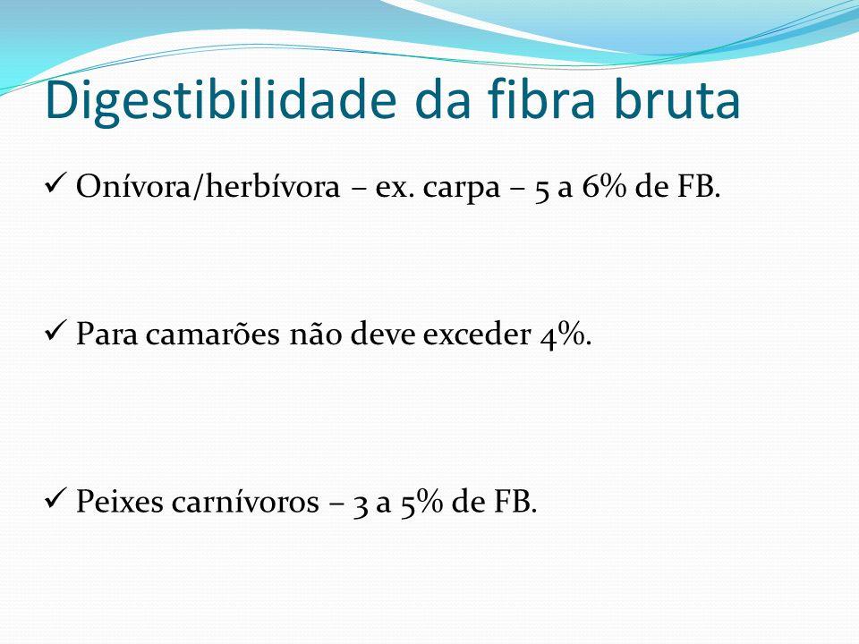 Digestibilidade da fibra bruta