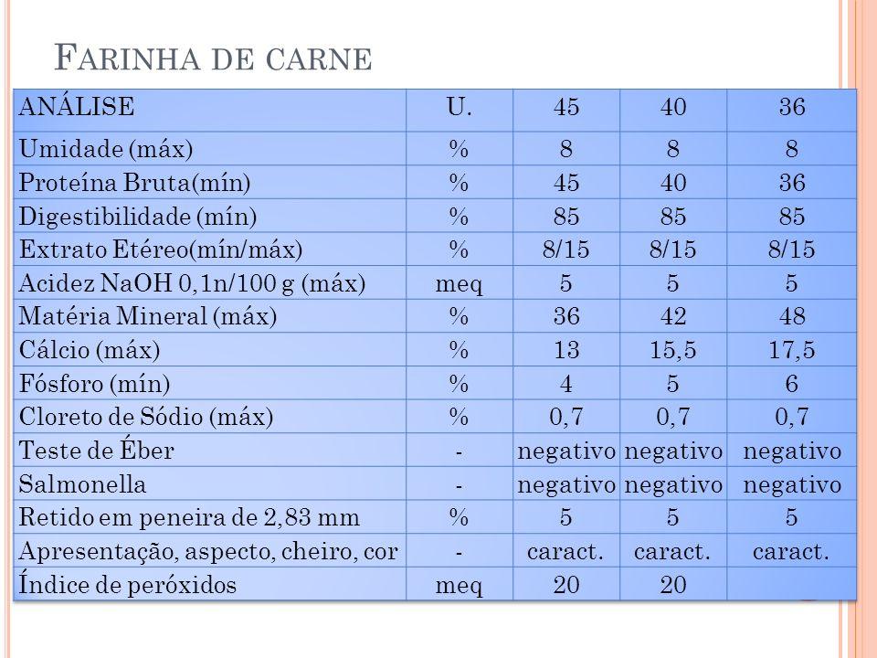 Farinha de carne ANÁLISE U. 45 40 36 Umidade (máx) % 8