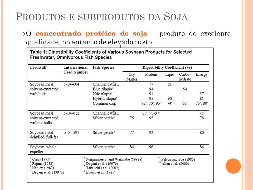 Produtos e subprodutos da Soja