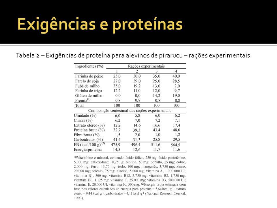 Exigências e proteínas