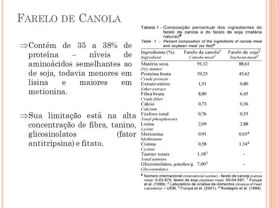 Farelo de Canola Contém de 35 a 38% de proteína – níveis de aminoácidos semelhantes ao de soja, todavia menores em lisina e maiores em metionina.