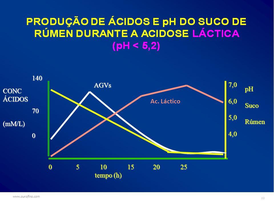 140 AGVs 7,0 pH CONC 6,0 ÁCIDOS 70 Suco Ac. Láctico 5,0 Rúmen (mM/L)