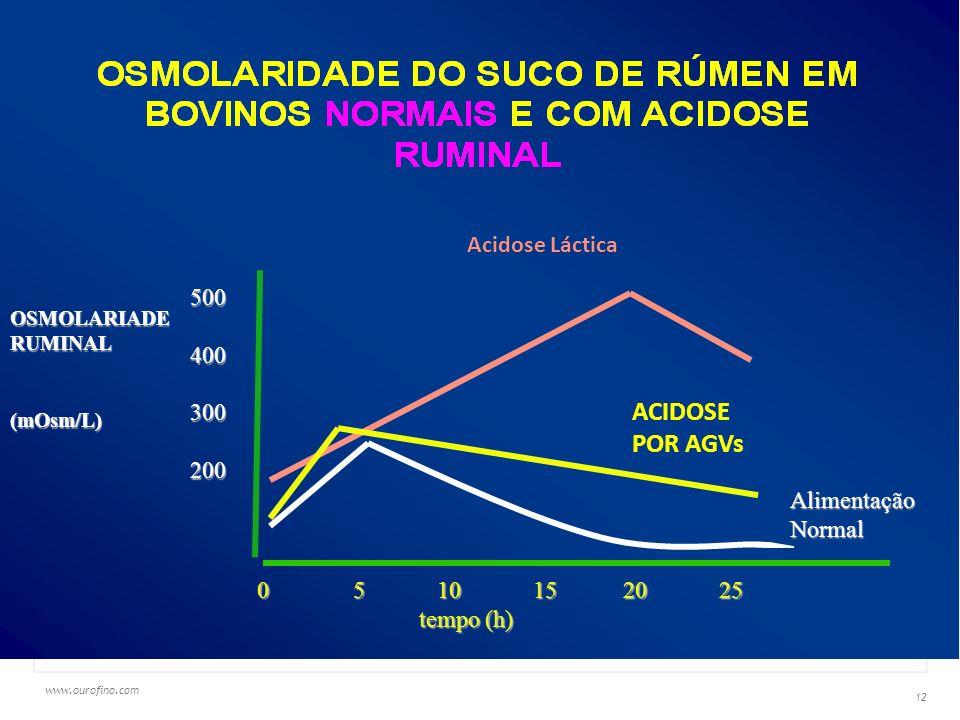 ACIDOSE POR AGVs Acidose Láctica 500 400 300 200 Alimentação Normal