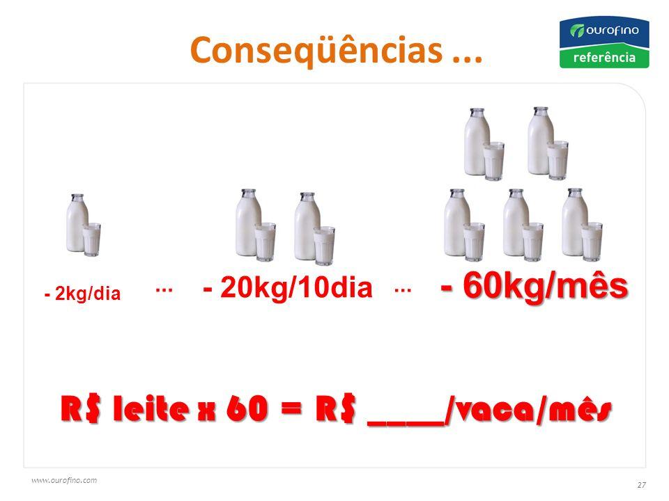 R$ leite x 60 = R$ ____/vaca/mês