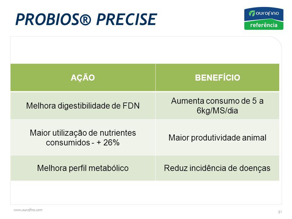 PROBIOS® PRECISE AÇÃO BENEFÍCIO Melhora digestibilidade de FDN