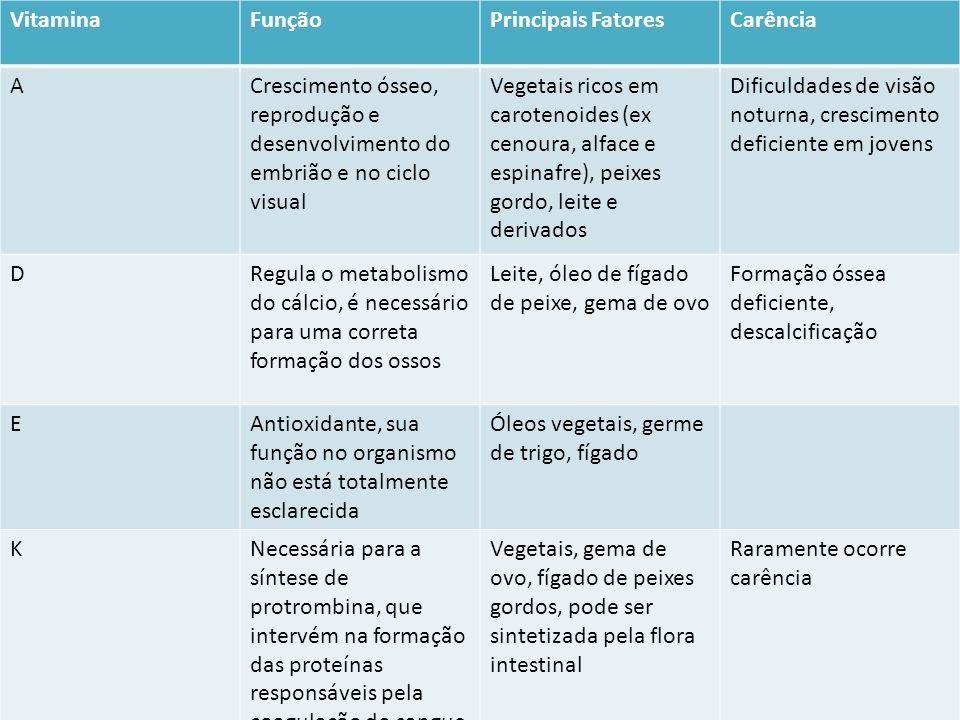 Vitamina Função. Principais Fatores. Carência. A. Crescimento ósseo, reprodução e desenvolvimento do embrião e no ciclo visual.