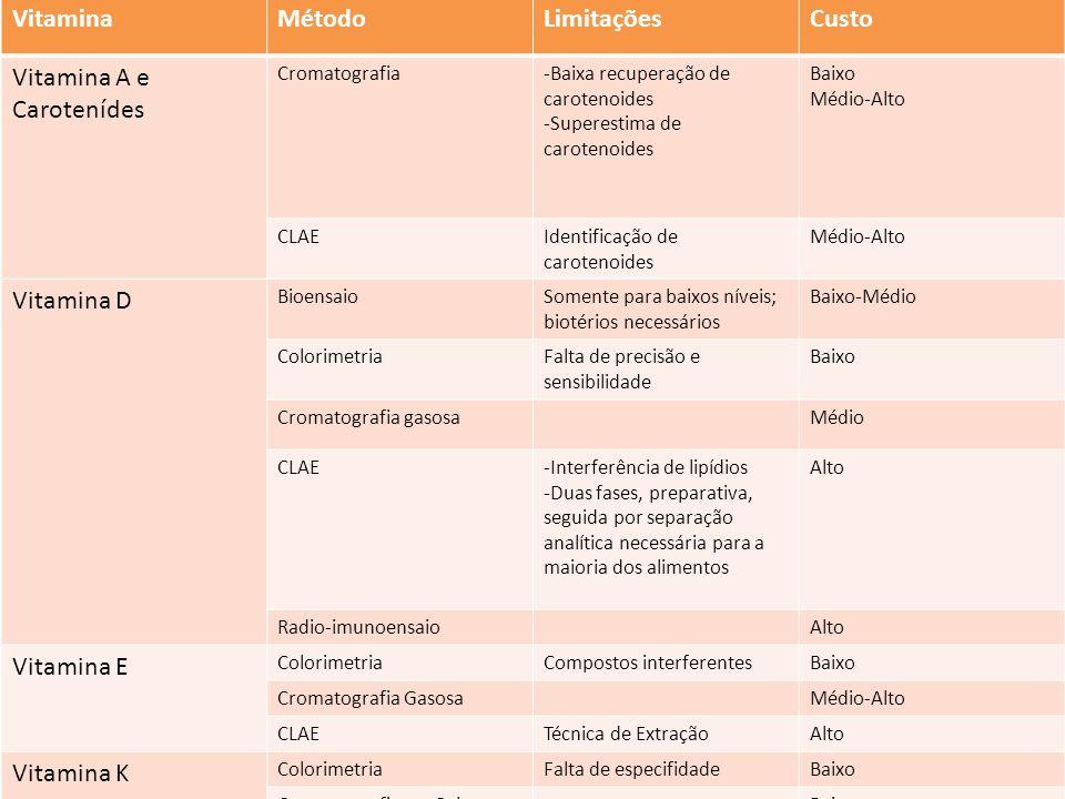 Vitamina A e Carotenídes