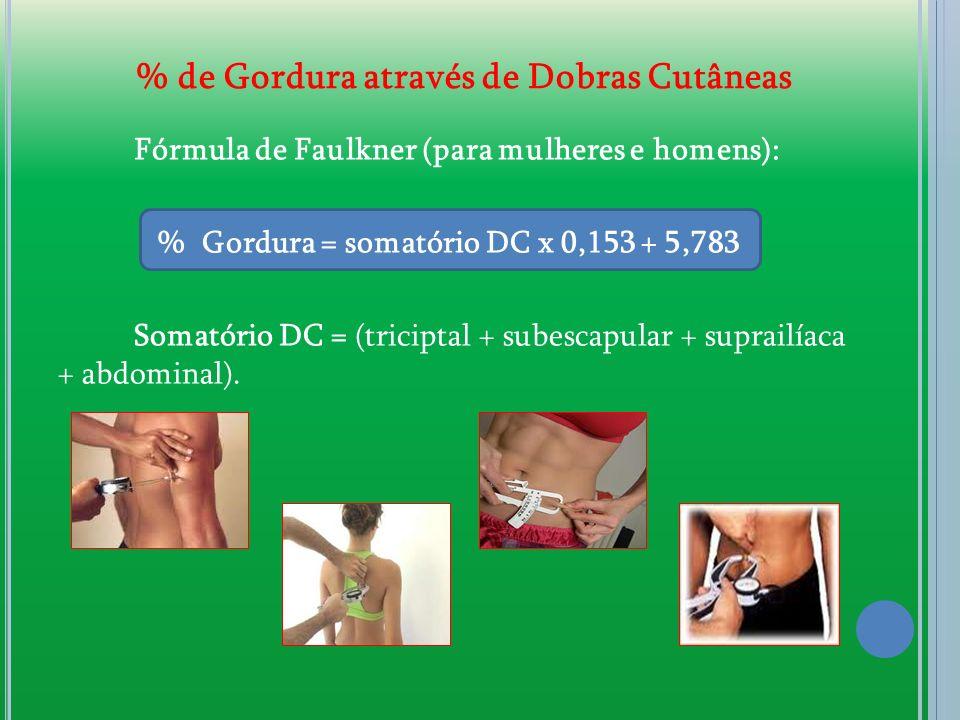 % de Gordura através de Dobras Cutâneas