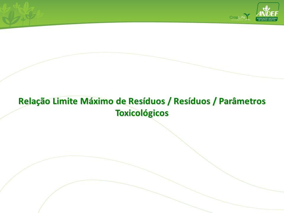 Relação Limite Máximo de Resíduos / Resíduos / Parâmetros Toxicológicos