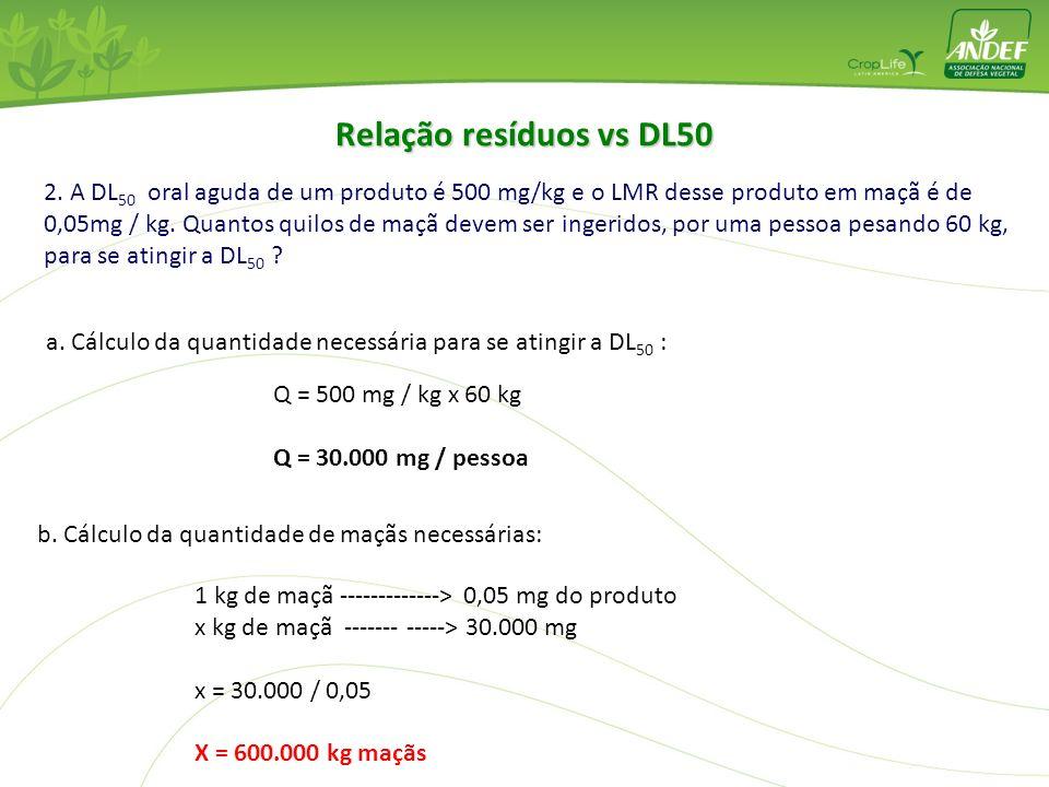 Relação resíduos vs DL50