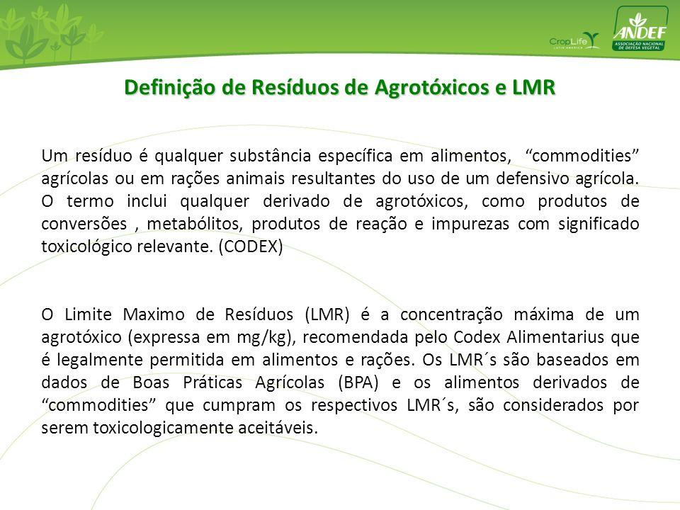 Definição de Resíduos de Agrotóxicos e LMR