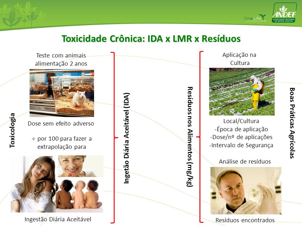 Toxicidade Crônica: IDA x LMR x Resíduos