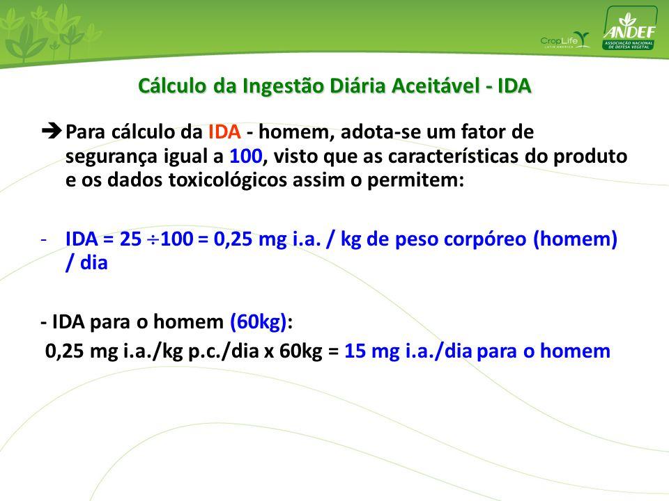 Cálculo da Ingestão Diária Aceitável - IDA