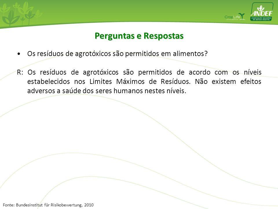 Perguntas e Respostas Os resíduos de agrotóxicos são permitidos em alimentos