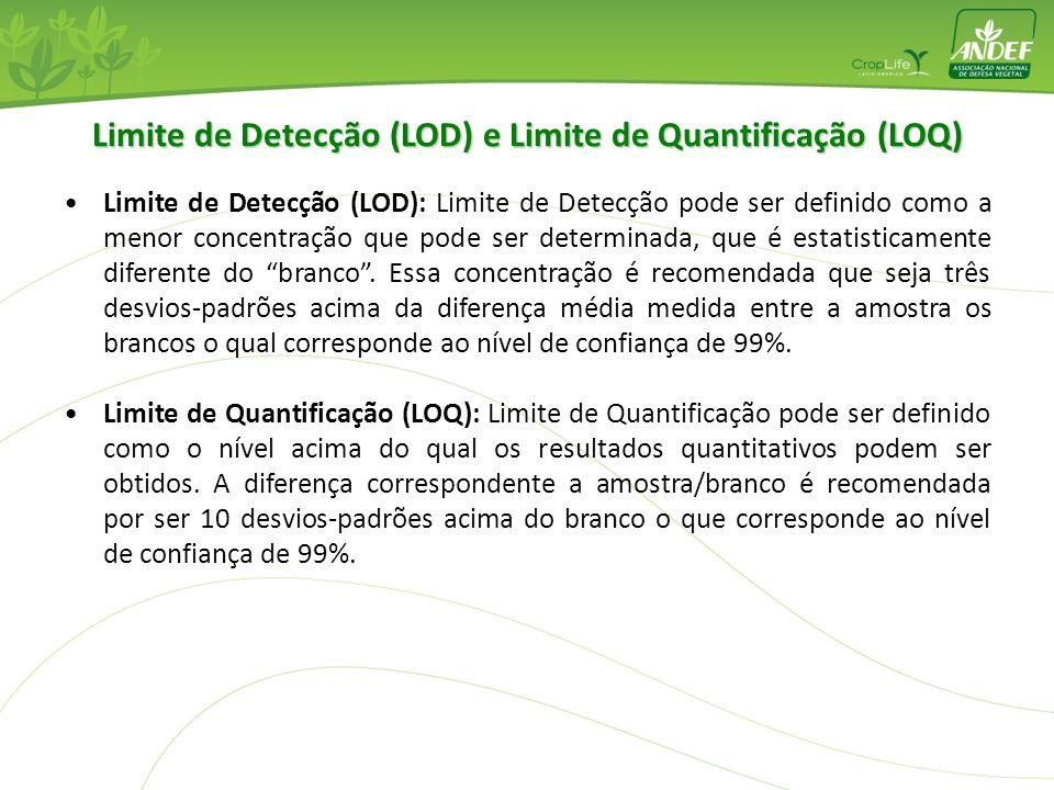 Limite de Detecção (LOD) e Limite de Quantificação (LOQ)