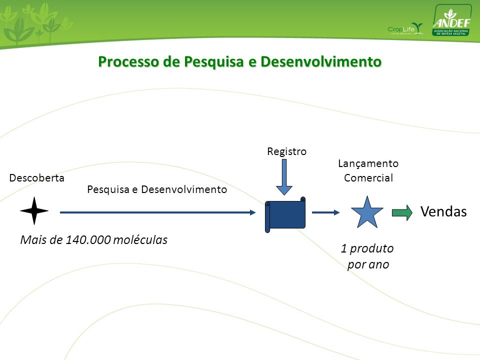 Processo de Pesquisa e Desenvolvimento