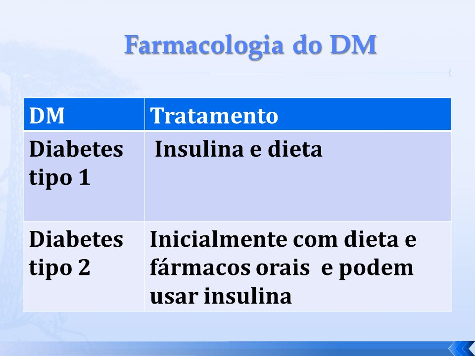 Farmacologia do DM DM Tratamento Diabetes tipo 1 Insulina e dieta