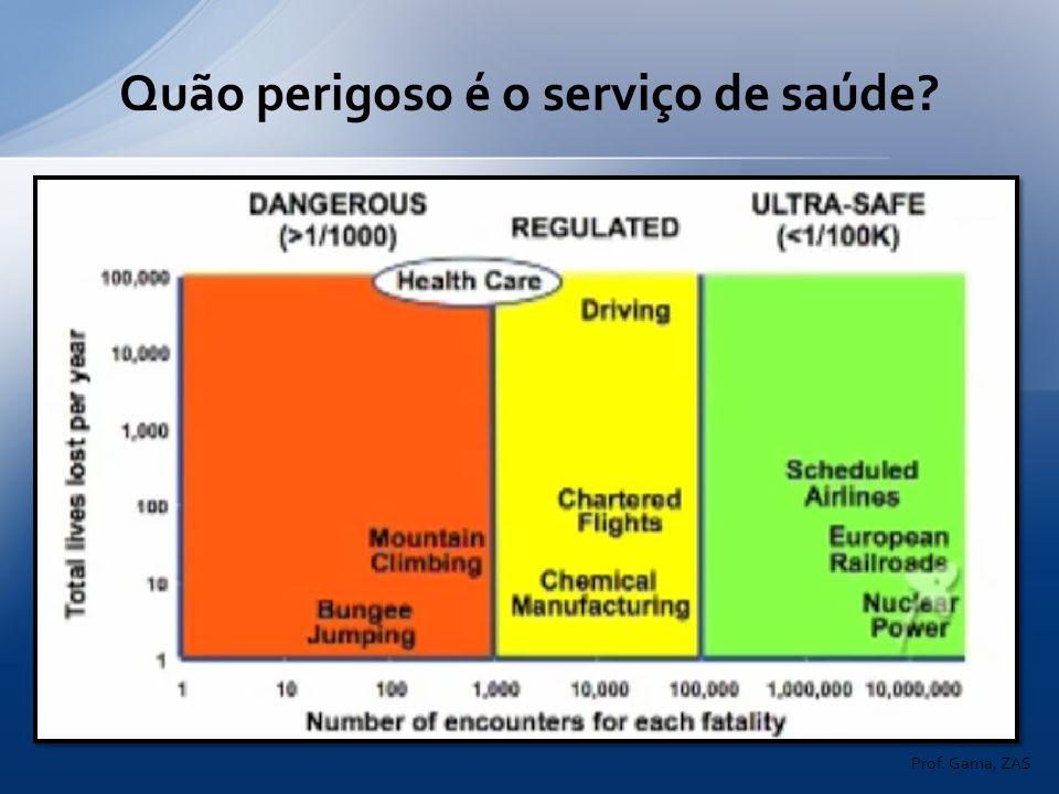 Quão perigoso é o serviço de saúde