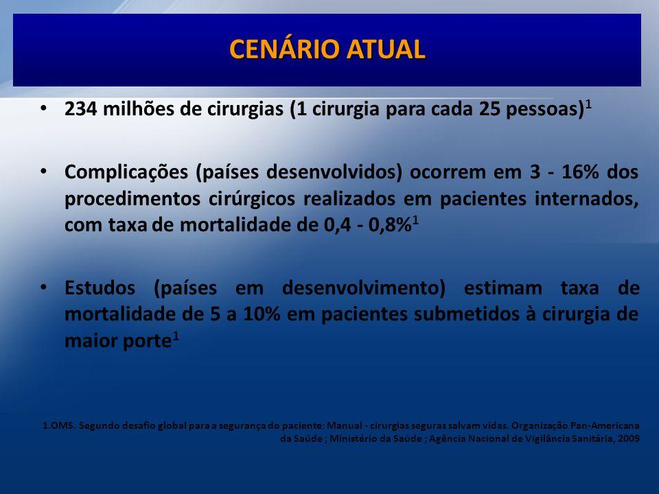 CENÁRIO ATUAL 234 milhões de cirurgias (1 cirurgia para cada 25 pessoas)1.