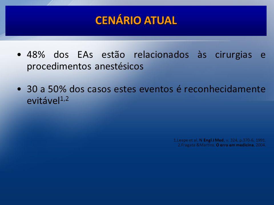 CENÁRIO ATUAL 48% dos EAs estão relacionados às cirurgias e procedimentos anestésicos.