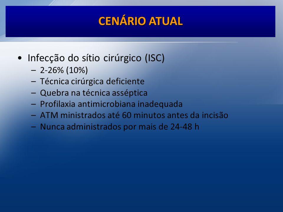 CENÁRIO ATUAL Infecção do sítio cirúrgico (ISC) 2-26% (10%)