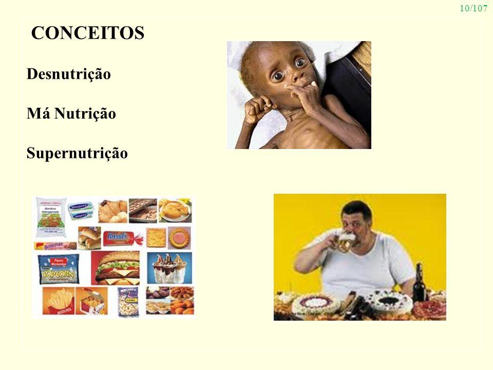CONCEITOS Desnutrição Má Nutrição Supernutrição