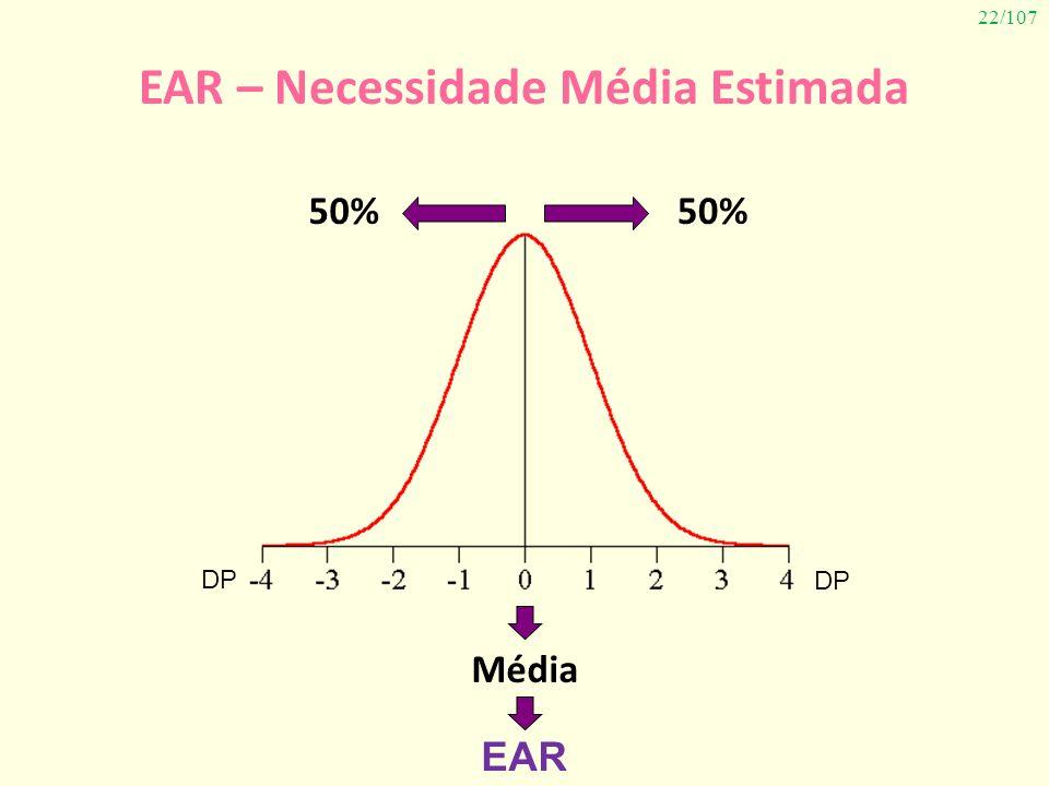 EAR – Necessidade Média Estimada