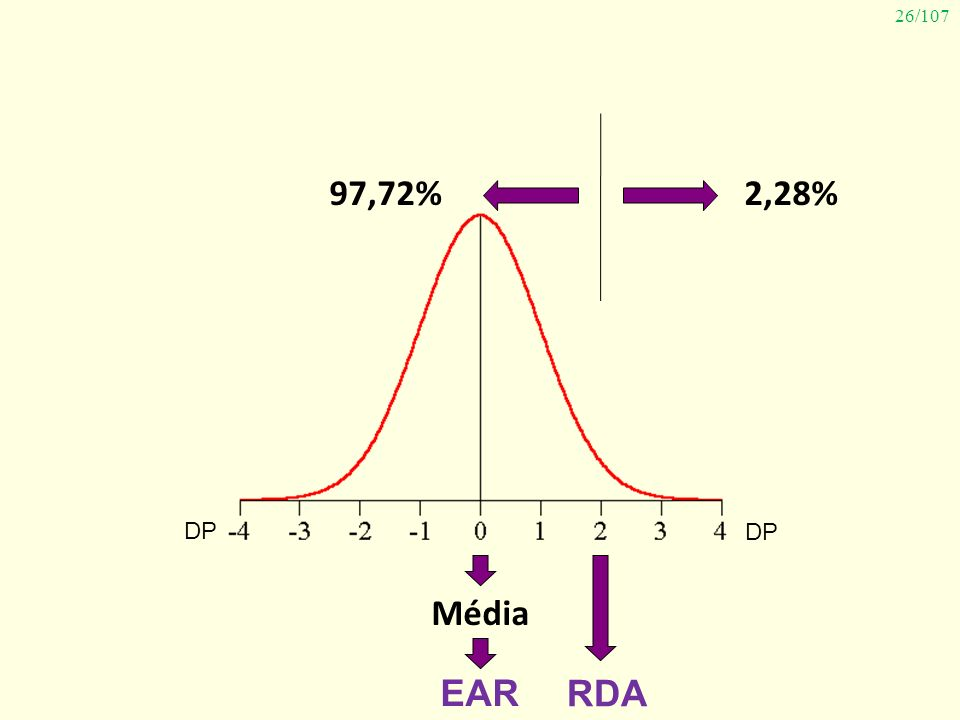 97,72% 2,28% DP DP Média EAR RDA