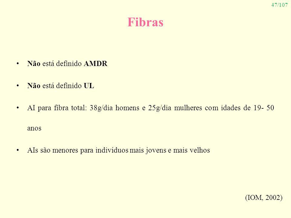 Fibras Não está definido AMDR Não está definido UL