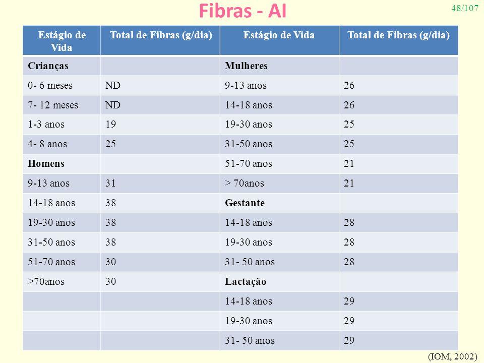Total de Fibras (g/dia)