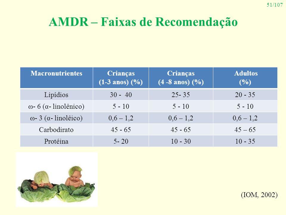 AMDR – Faixas de Recomendação