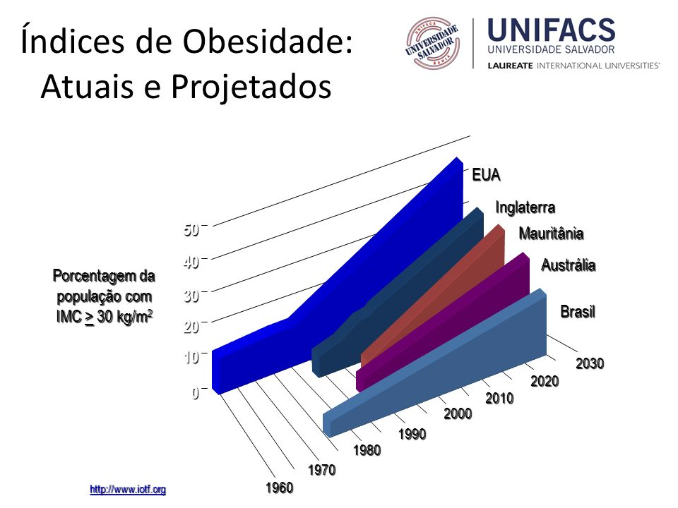 Índices de Obesidade: Atuais e Projetados