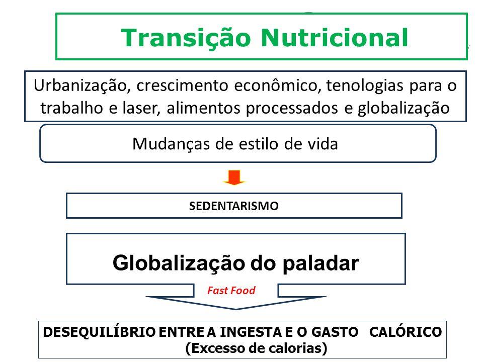 Globalização do paladar