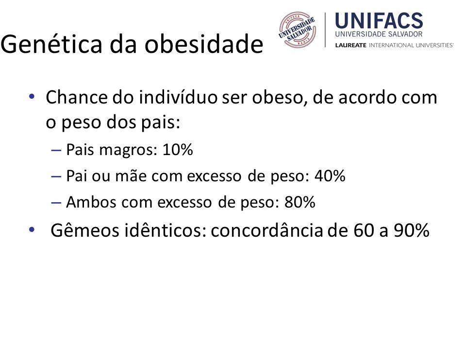 Genética da obesidade Chance do indivíduo ser obeso, de acordo com o peso dos pais: Pais magros: 10%