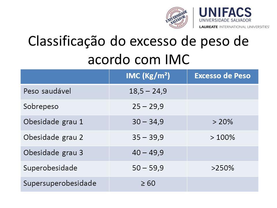 Classificação do excesso de peso de acordo com IMC