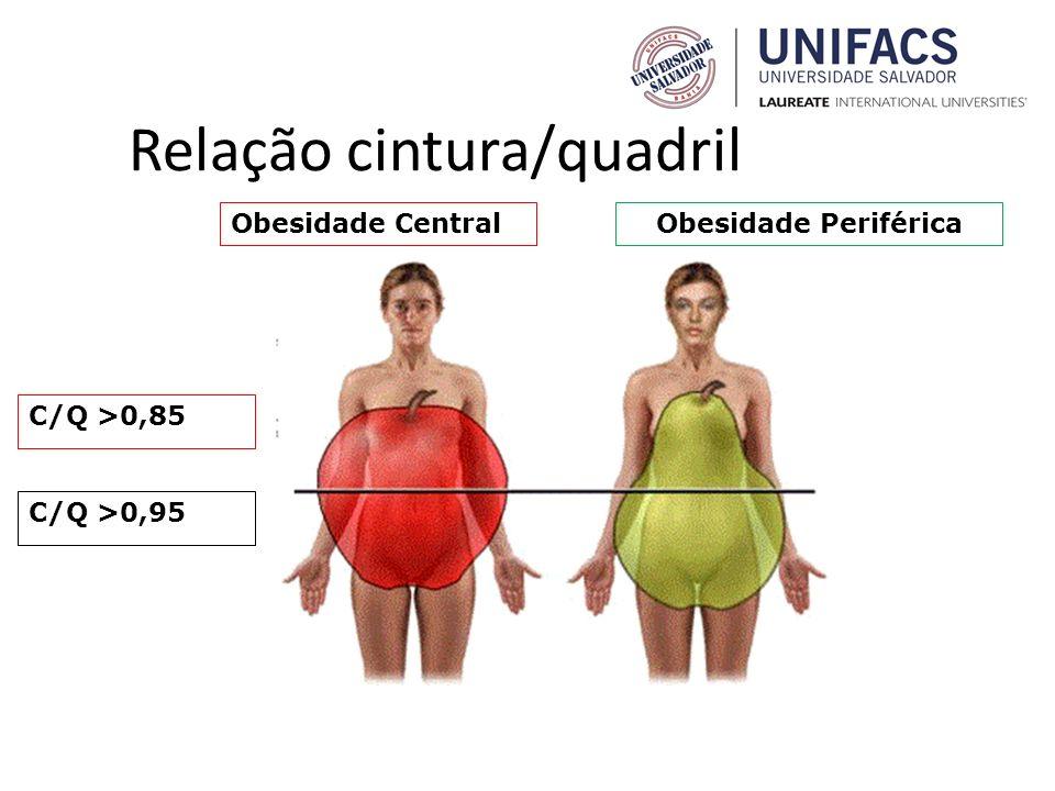 Relação cintura/quadril