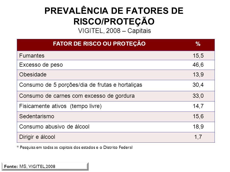 PREVALÊNCIA DE FATORES DE RISCO/PROTEÇÃO VIGITEL, 2008 – Capitais