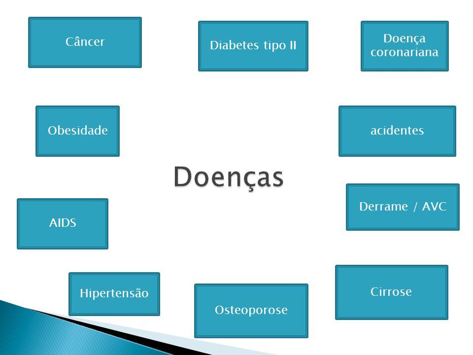Doenças Câncer Diabetes tipo II Doença coronariana Obesidade acidentes