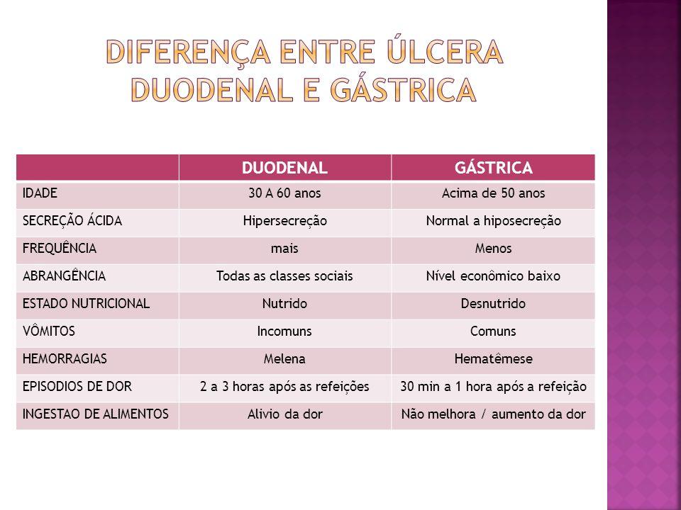 Diferença entre úlcera Duodenal e Gástrica