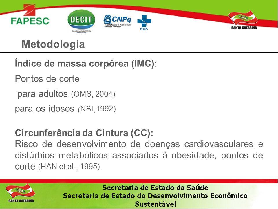 Metodologia Índice de massa corpórea (IMC): Pontos de corte