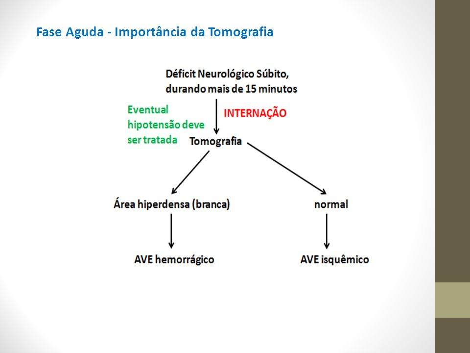 Fase Aguda - Importância da Tomografia