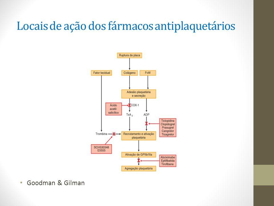 Locais de ação dos fármacos antiplaquetários