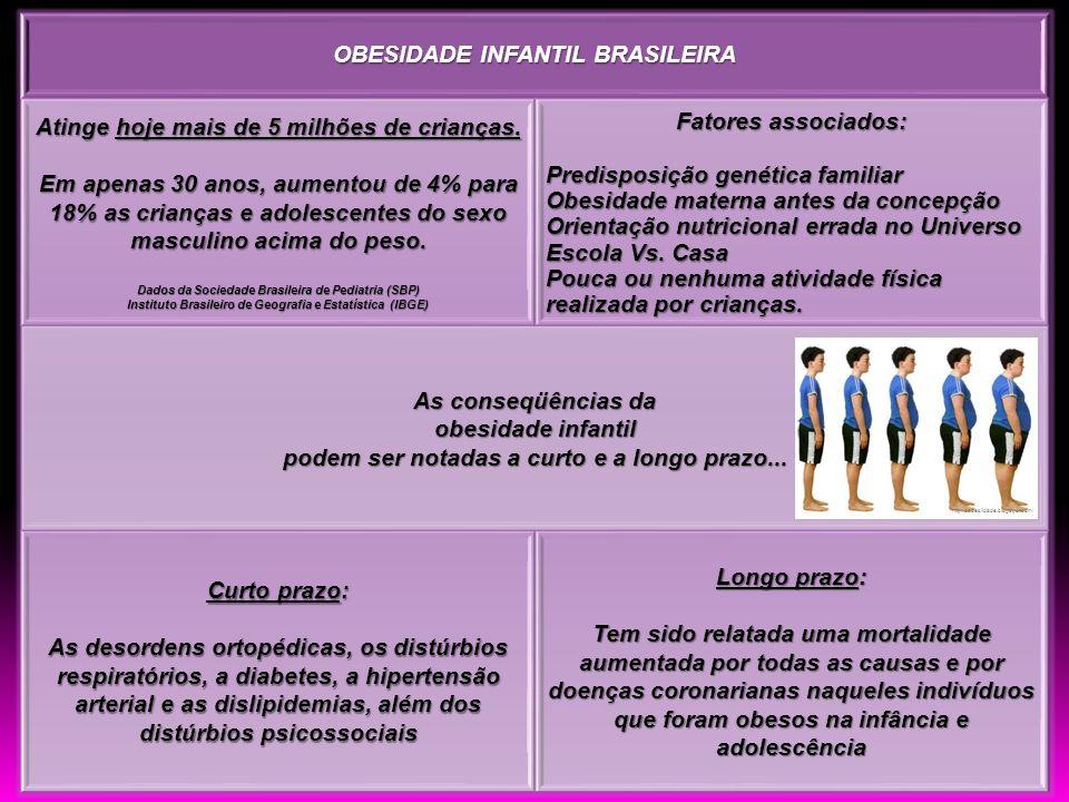 OBESIDADE INFANTIL BRASILEIRA