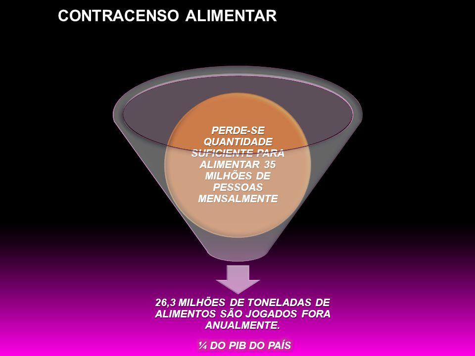 26,3 MILHÕES DE TONELADAS DE ALIMENTOS SÃO JOGADOS FORA ANUALMENTE.